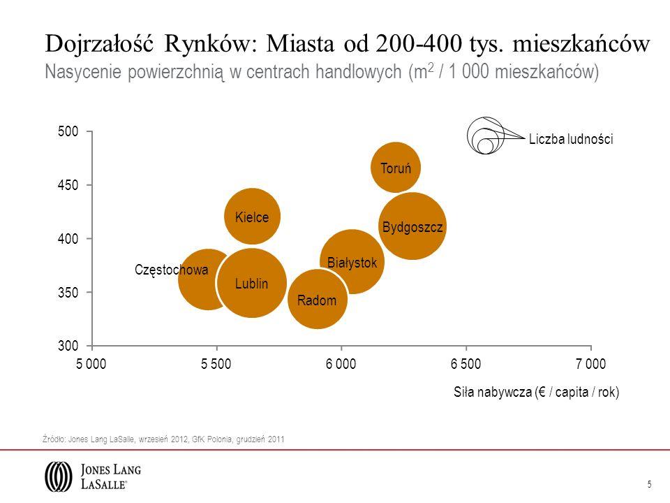 Dojrzałość Rynków: Miasta od 200-400 tys. mieszkańców