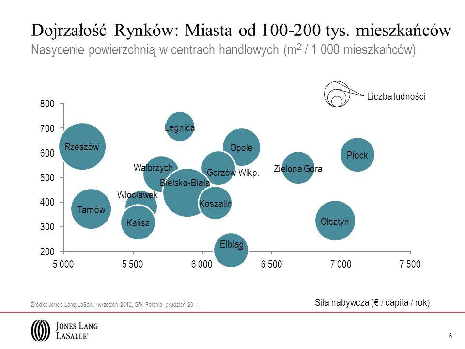 Dojrzałość Rynków: Miasta od 100-200 tys. mieszkańców