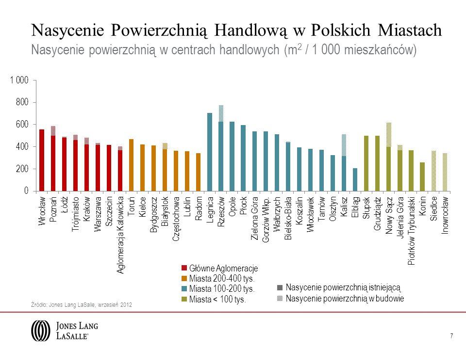 Nasycenie Powierzchnią Handlową w Polskich Miastach