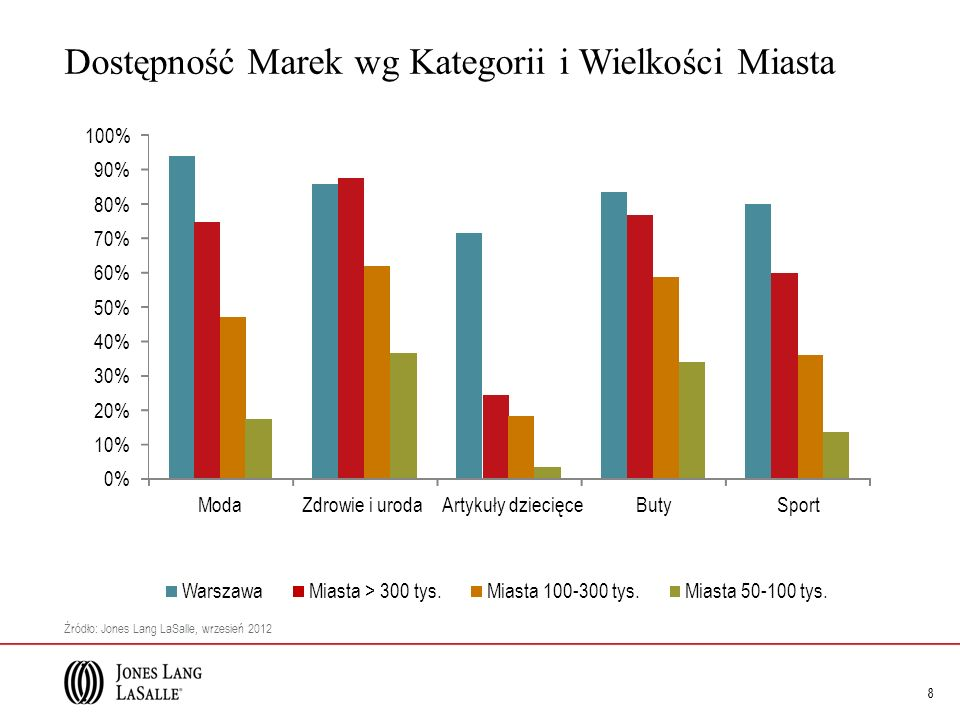 Dostępność Marek wg Kategorii i Wielkości Miasta