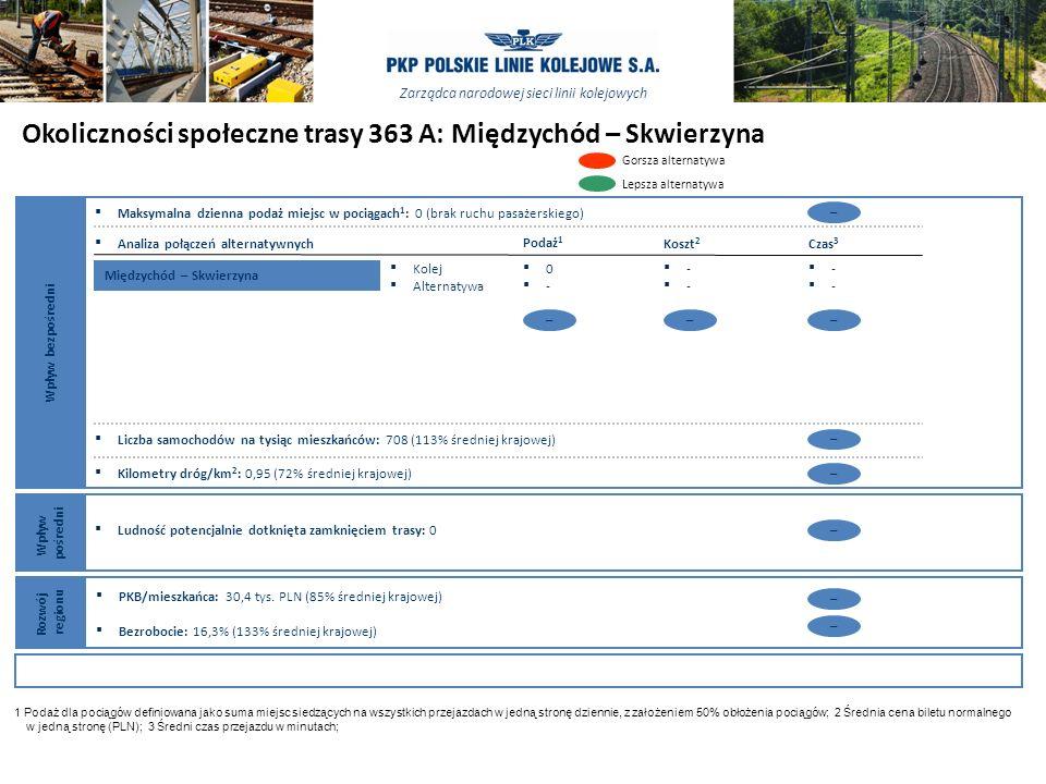 Okoliczności społeczne trasy 363 A: Międzychód – Skwierzyna