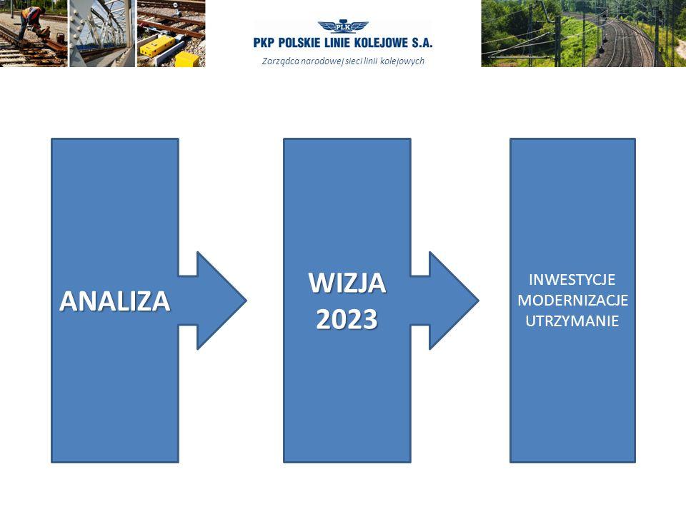 ANALIZA WIZJA 2023 INWESTYCJE MODERNIZACJE UTRZYMANIE