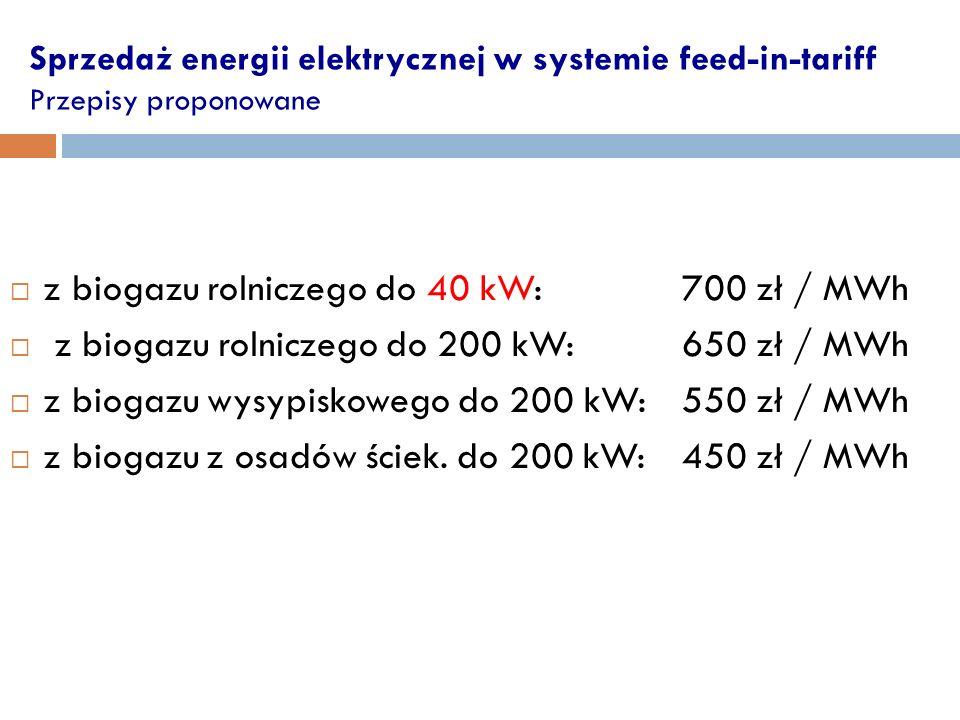 z biogazu rolniczego do 40 kW: 700 zł / MWh