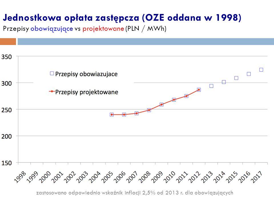 Jednostkowa opłata zastępcza (OZE oddana w 1998) Przepisy obowiązujące vs projektowane (PLN / MWh)