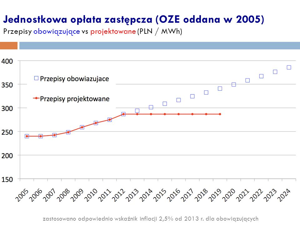 Jednostkowa opłata zastępcza (OZE oddana w 2005) Przepisy obowiązujące vs projektowane (PLN / MWh)