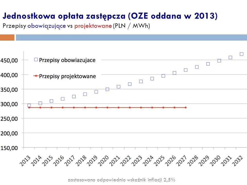 Jednostkowa opłata zastępcza (OZE oddana w 2013) Przepisy obowiązujące vs projektowane (PLN / MWh)