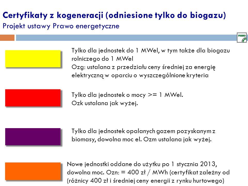 Certyfikaty z kogeneracji (odniesione tylko do biogazu) Projekt ustawy Prawo energetyczne