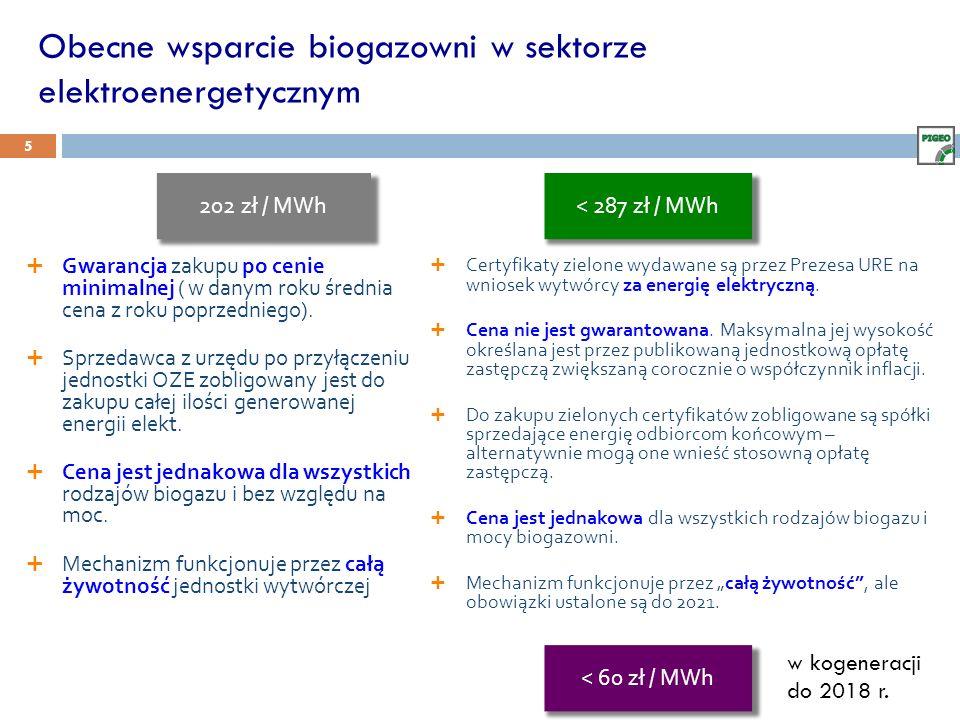 Obecne wsparcie biogazowni w sektorze elektroenergetycznym