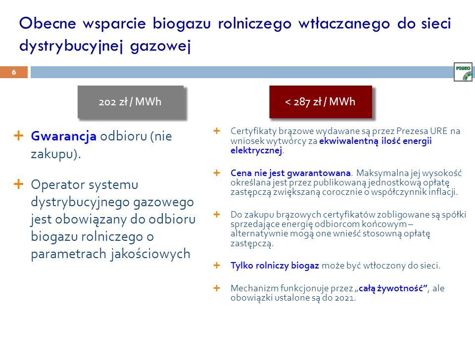 Obecne wsparcie biogazu rolniczego wtłaczanego do sieci dystrybucyjnej gazowej