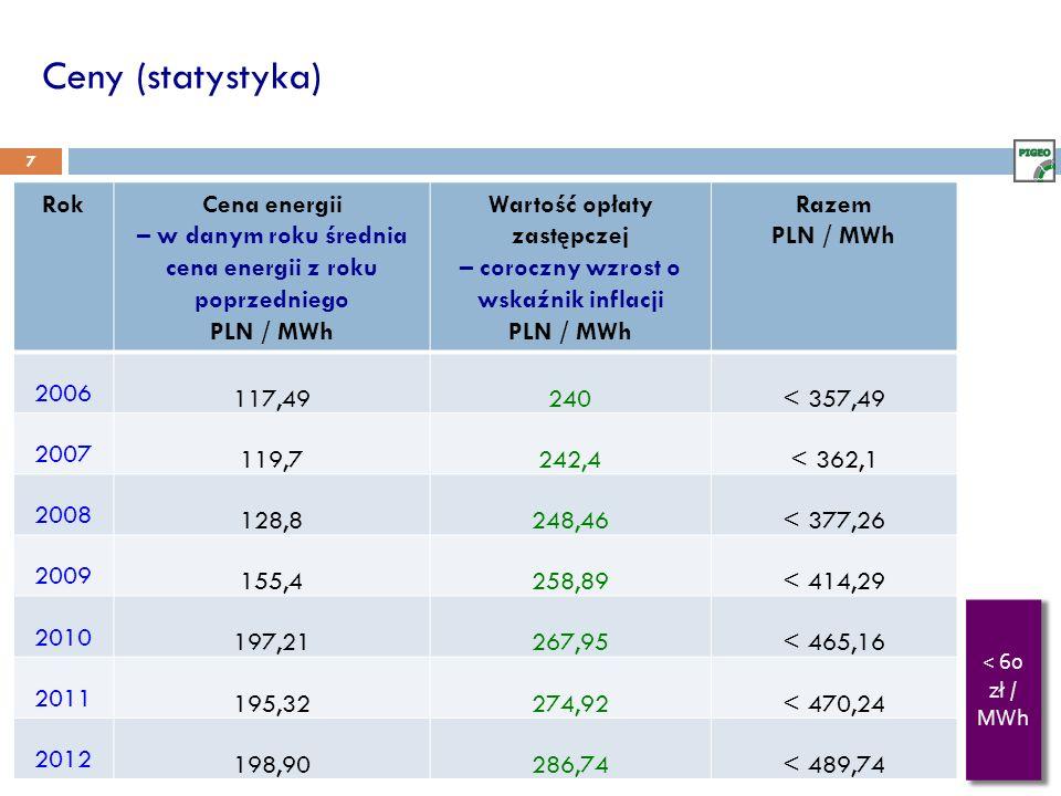 Ceny (statystyka) Rok Cena energii