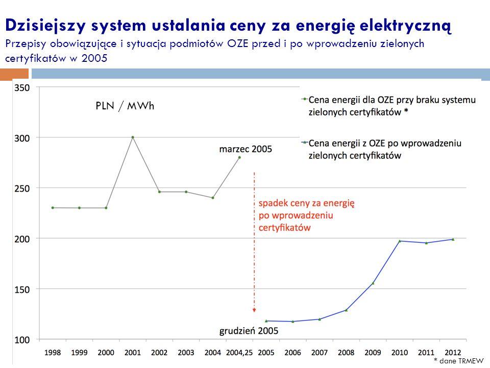 Dzisiejszy system ustalania ceny za energię elektryczną Przepisy obowiązujące i sytuacja podmiotów OZE przed i po wprowadzeniu zielonych certyfikatów w 2005