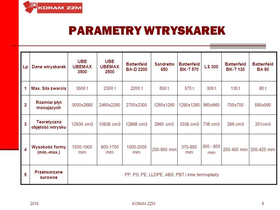 PARAMETRY WTRYSKAREK Lp Dane wtryskarek UBE UBEMAX 3500