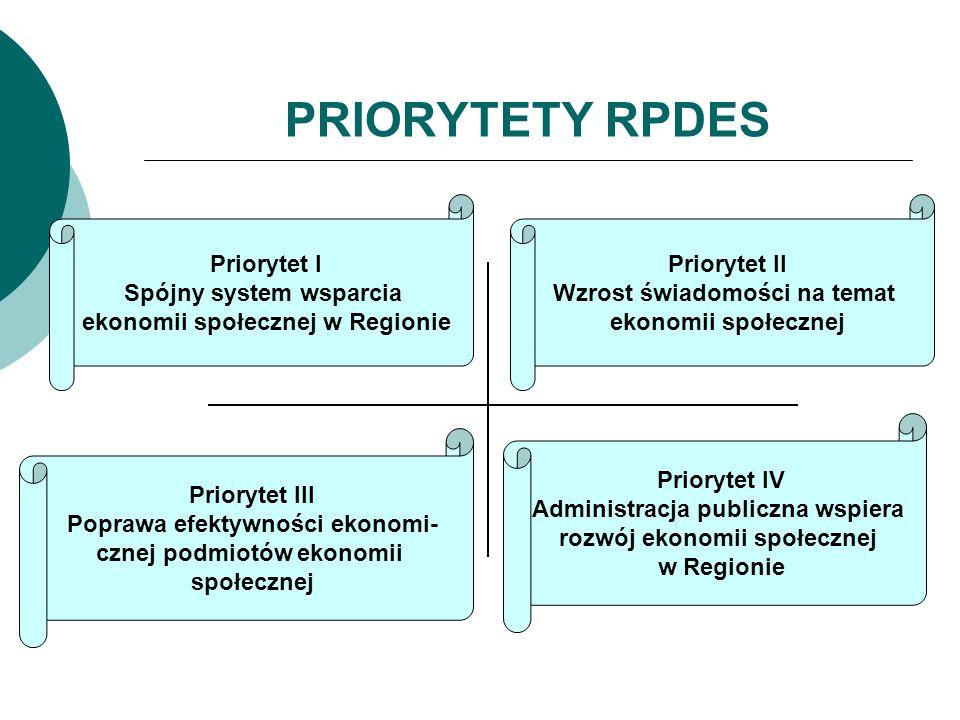 PRIORYTETY RPDES Priorytet I Spójny system wsparcia