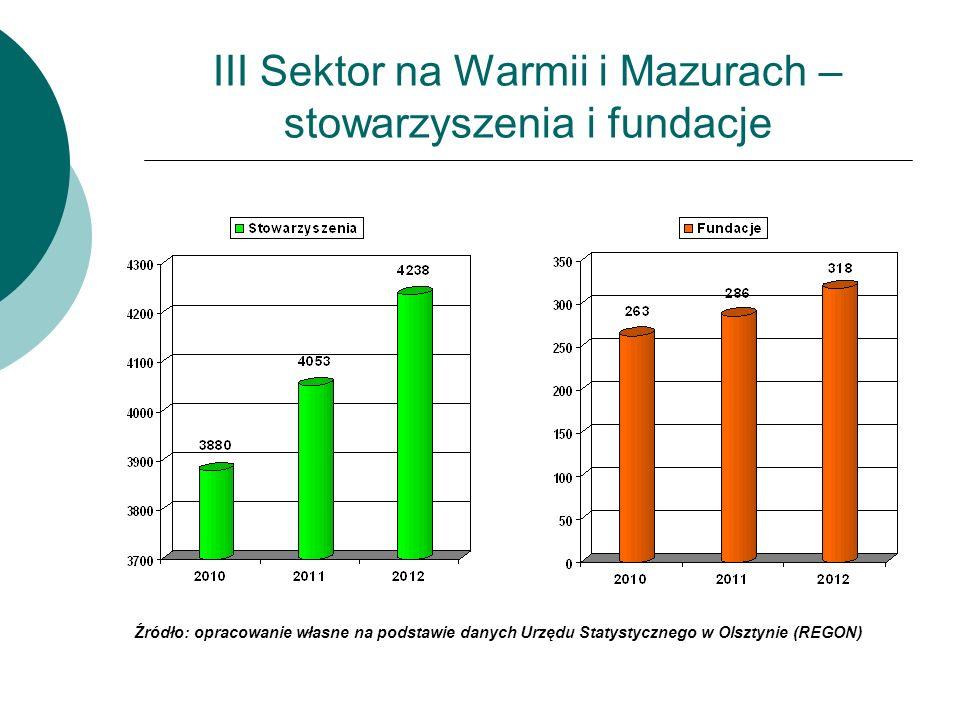 III Sektor na Warmii i Mazurach – stowarzyszenia i fundacje