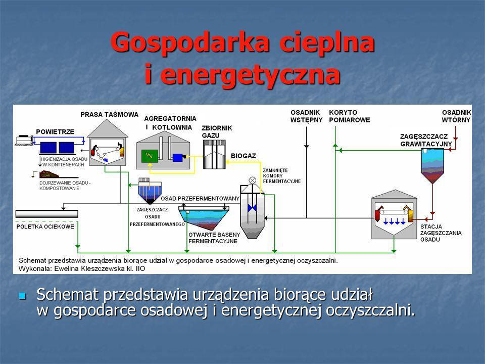 Gospodarka cieplna i energetyczna