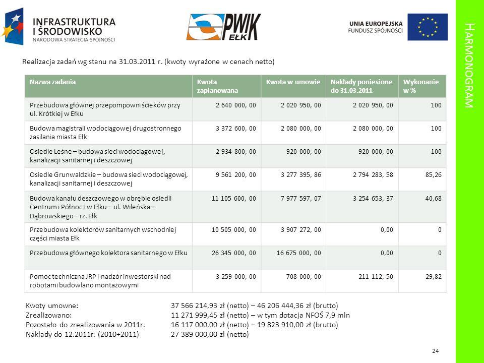 Harmonogram Realizacja zadań wg stanu na 31.03.2011 r. (kwoty wyrażone w cenach netto) Nazwa zadania.
