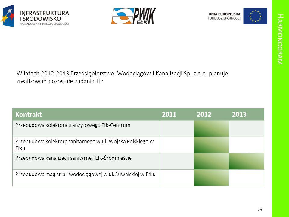 Harmonogram W latach 2012-2013 Przedsiębiorstwo Wodociągów i Kanalizacji Sp. z o.o. planuje zrealizować pozostałe zadania tj.: