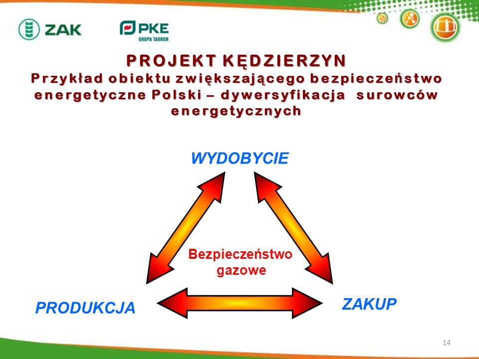 PROJEKT KĘDZIERZYN Przykład obiektu zwiększającego bezpieczeństwo energetyczne Polski – dywersyfikacja surowców energetycznych