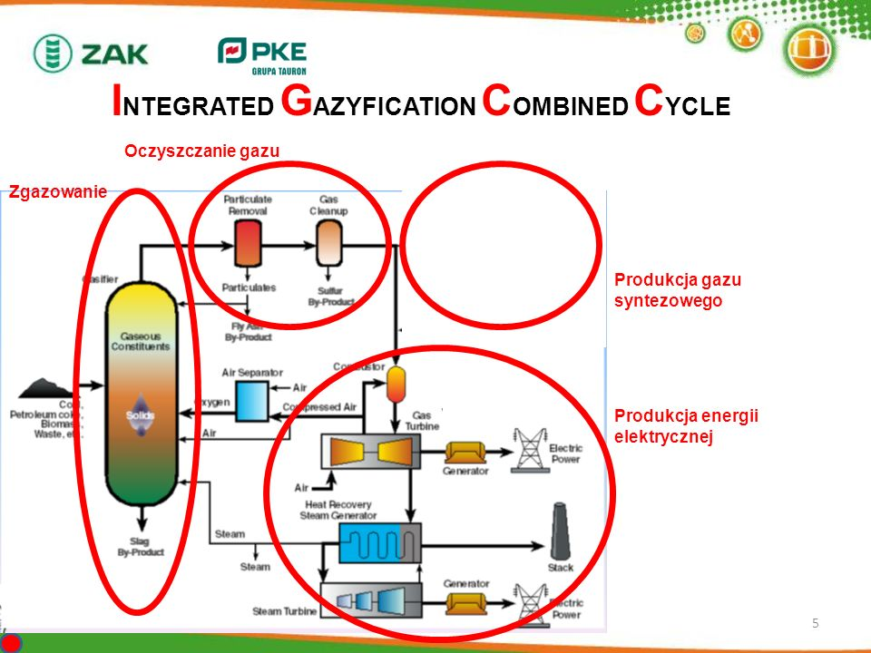 INTEGRATED GAZYFICATION COMBINED CYCLE