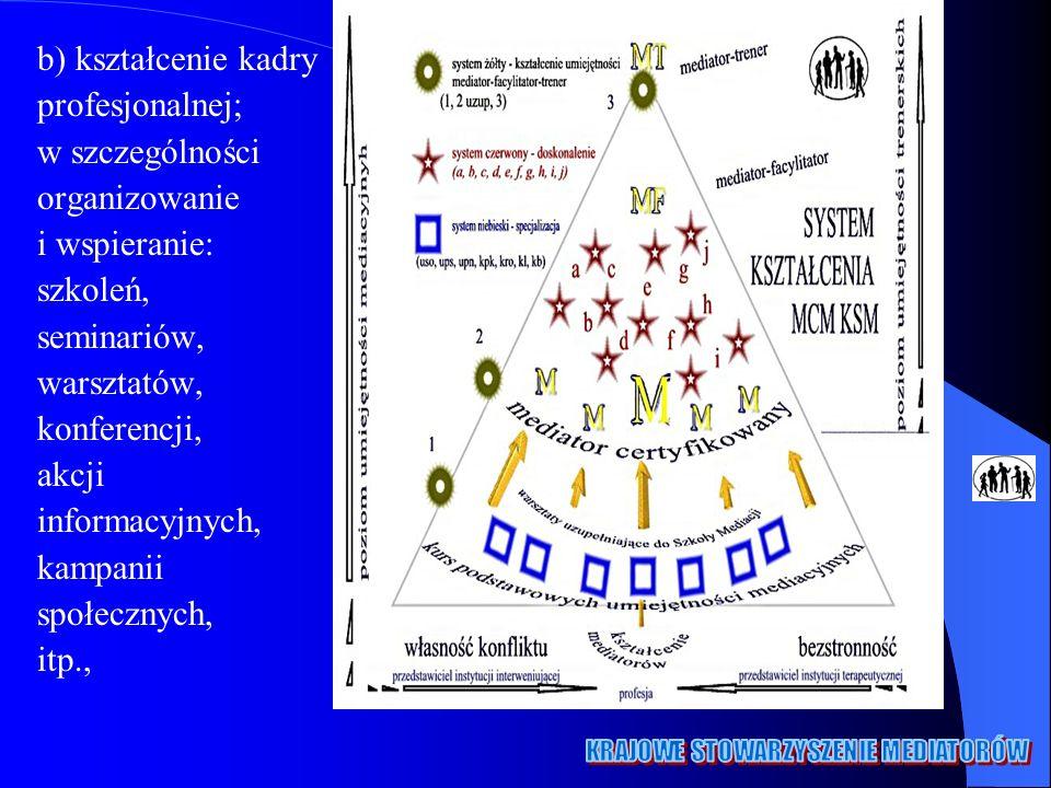 b) kształcenie kadry profesjonalnej; w szczególności. organizowanie. i wspieranie: szkoleń, seminariów,
