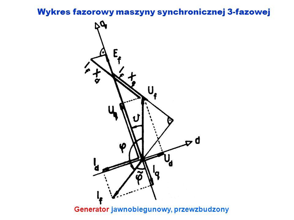 Wykres fazorowy maszyny synchronicznej 3-fazowej