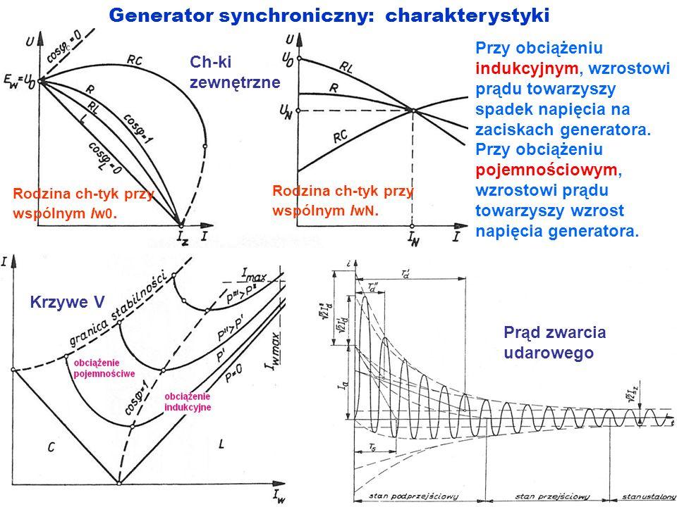 Generator synchroniczny: charakterystyki