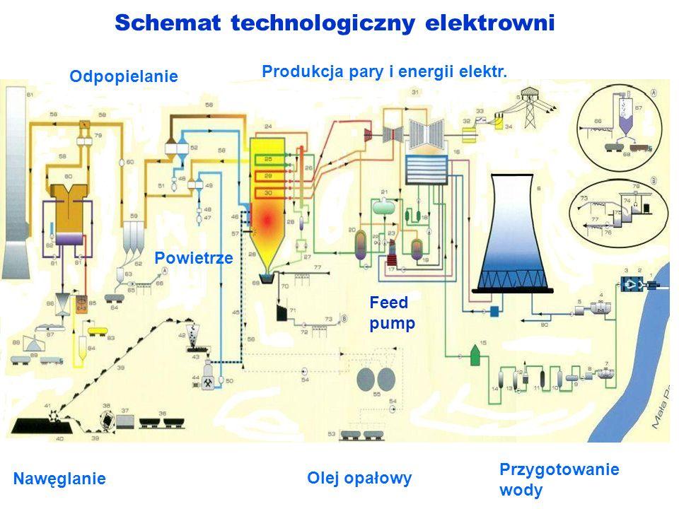 Schemat technologiczny elektrowni