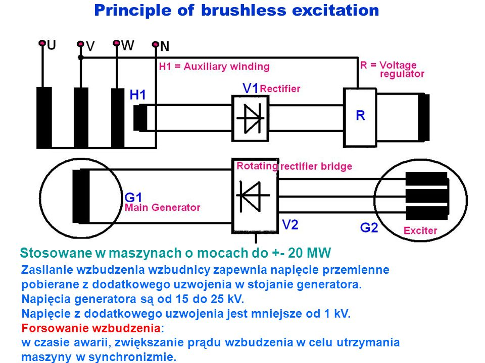 Principle of brushless excitation