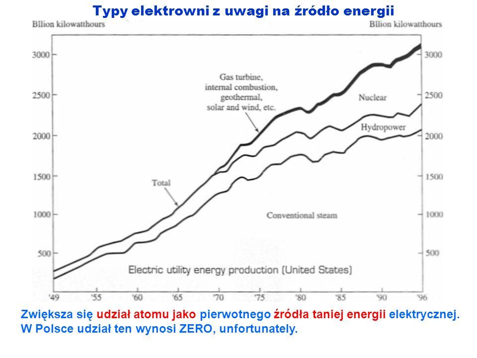 Typy elektrowni z uwagi na źródło energii