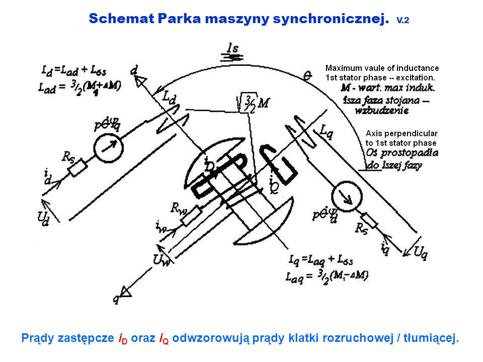 Schemat Parka maszyny synchronicznej. V.2