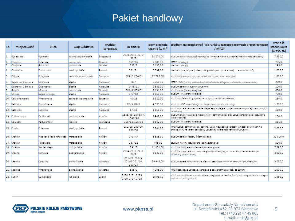 Pakiet handlowy l.p. miejscowość ulica województwo wydział sprzedaży