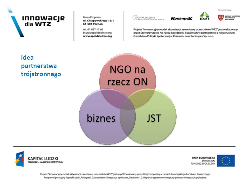 ' Idea partnerstwa trójstronnego NGO na rzecz ON JST biznes