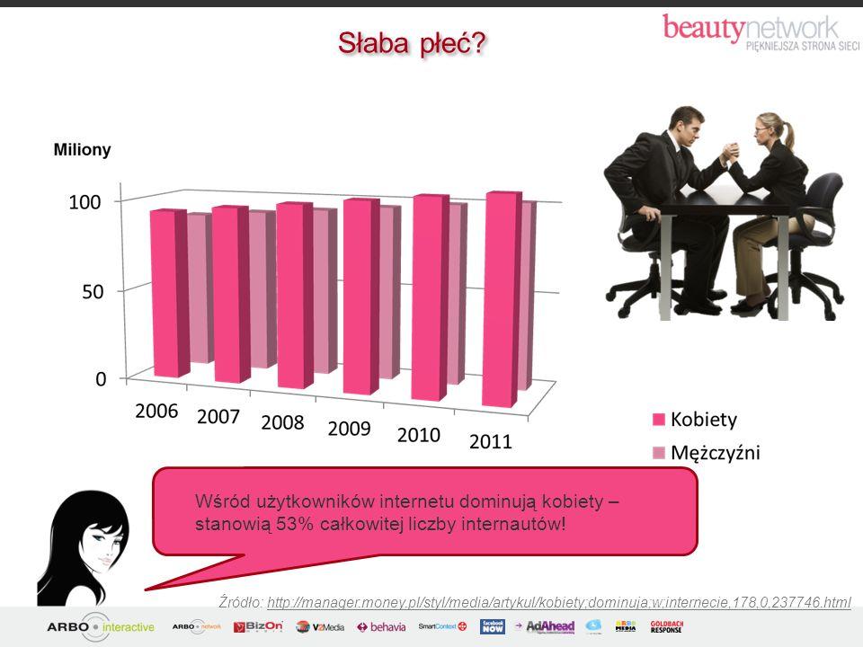 Słaba płeć Wśród użytkowników internetu dominują kobiety – stanowią 53% całkowitej liczby internautów!