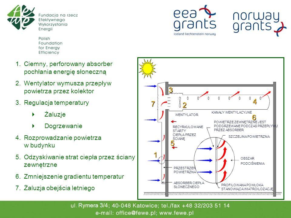 3 4 7 2 6 5 1 Ciemny, perforowany absorber pochłania energię słoneczną