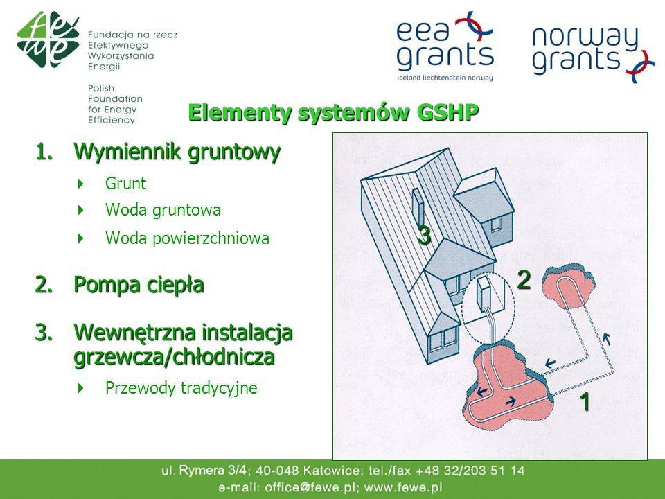 Elementy systemów GSHP