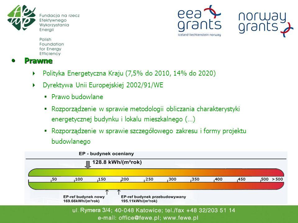 Prawne Polityka Energetyczna Kraju (7,5% do 2010, 14% do 2020)