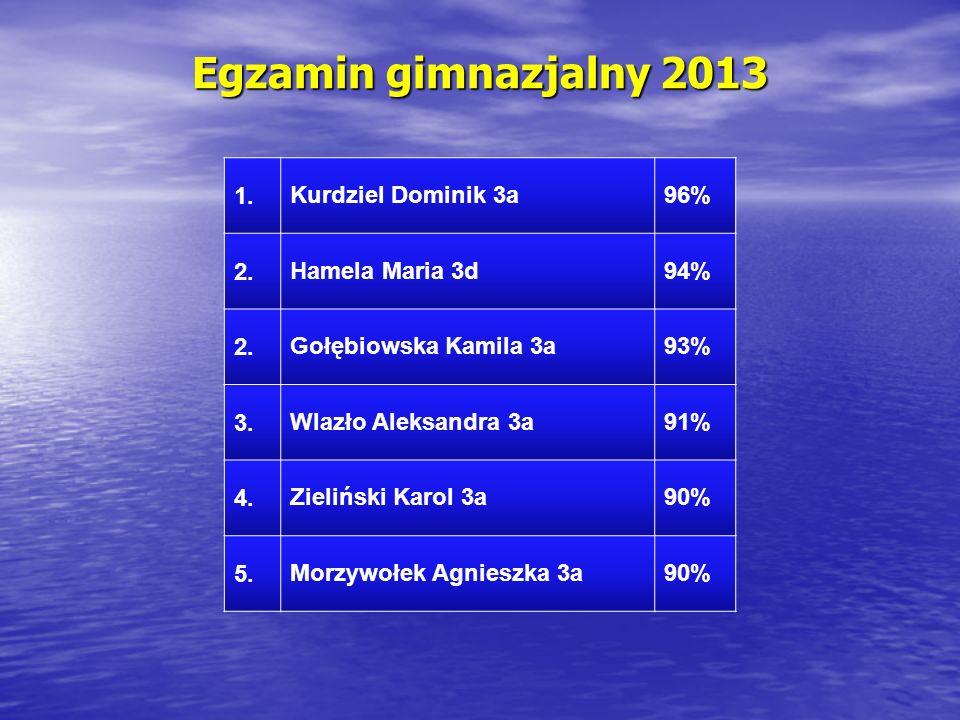 Egzamin gimnazjalny 2013 1. Kurdziel Dominik 3a 96% 2. Hamela Maria 3d