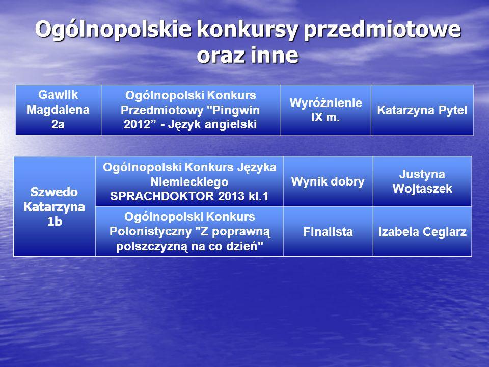 Ogólnopolskie konkursy przedmiotowe oraz inne