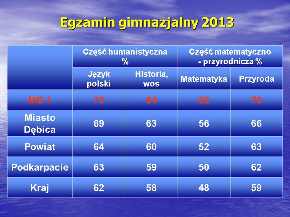 Egzamin gimnazjalny 2013 MG 1 73 64 62 70 Miasto Dębica 69 63 56 66