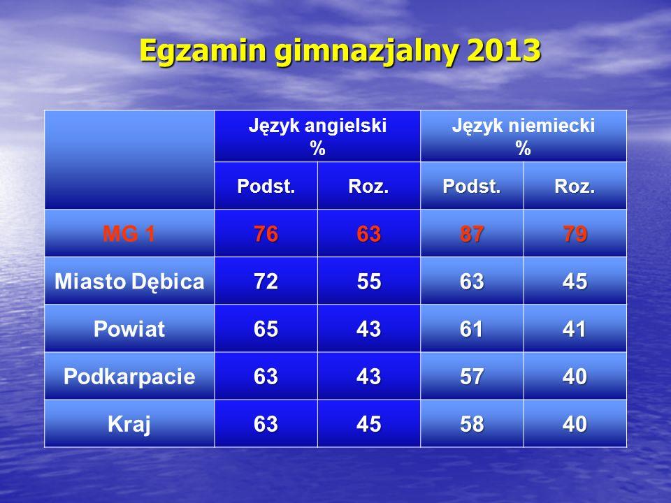 Egzamin gimnazjalny 2013 MG 1 76 63 87 79 Miasto Dębica 72 55 45
