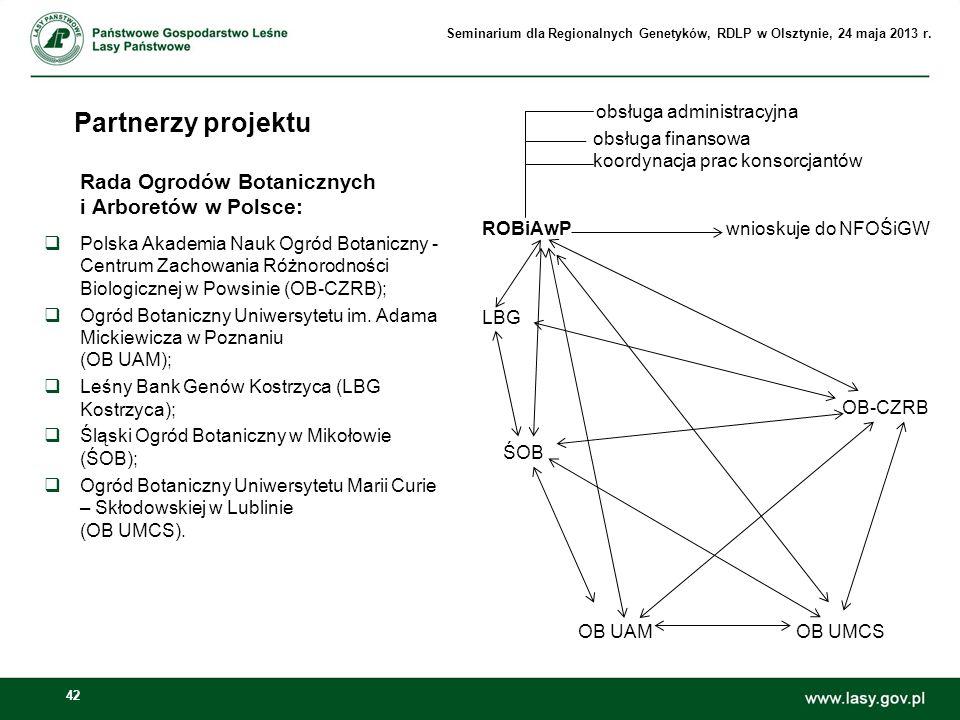 Partnerzy projektu Rada Ogrodów Botanicznych i Arboretów w Polsce: