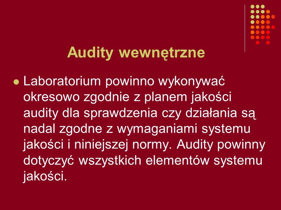 Audity wewnętrzne