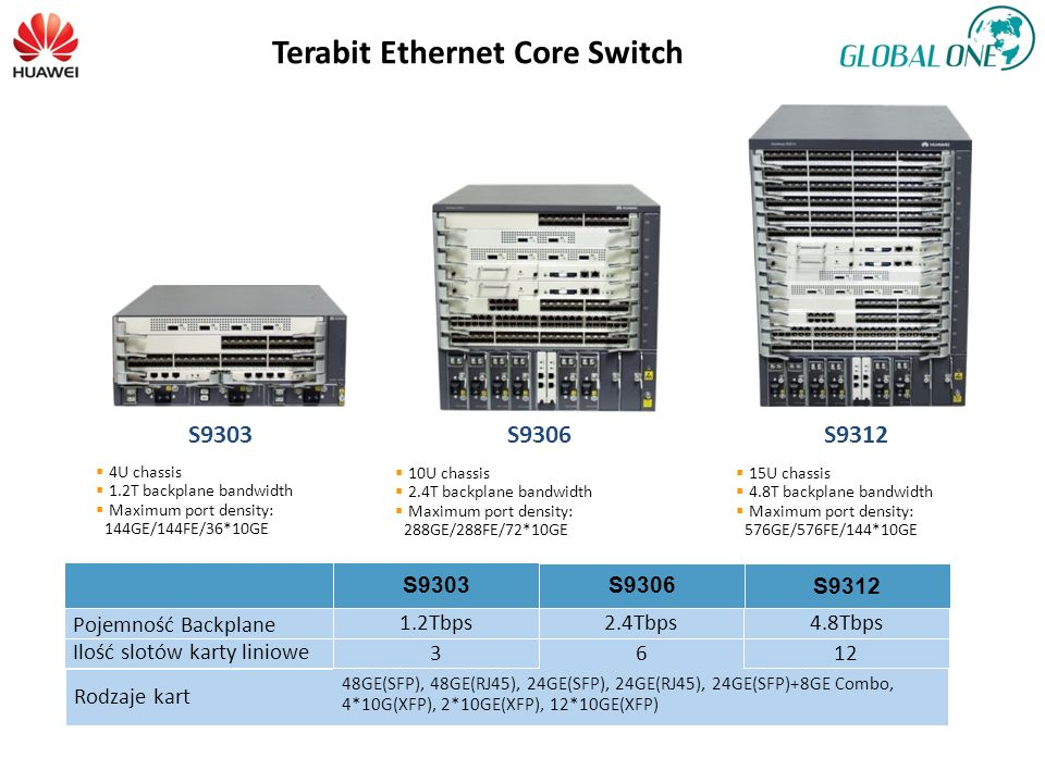 Terabit Ethernet Core Switch