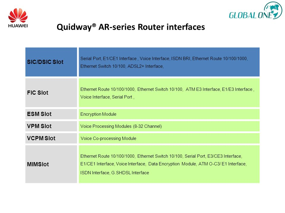Quidway® AR-series Router interfaces