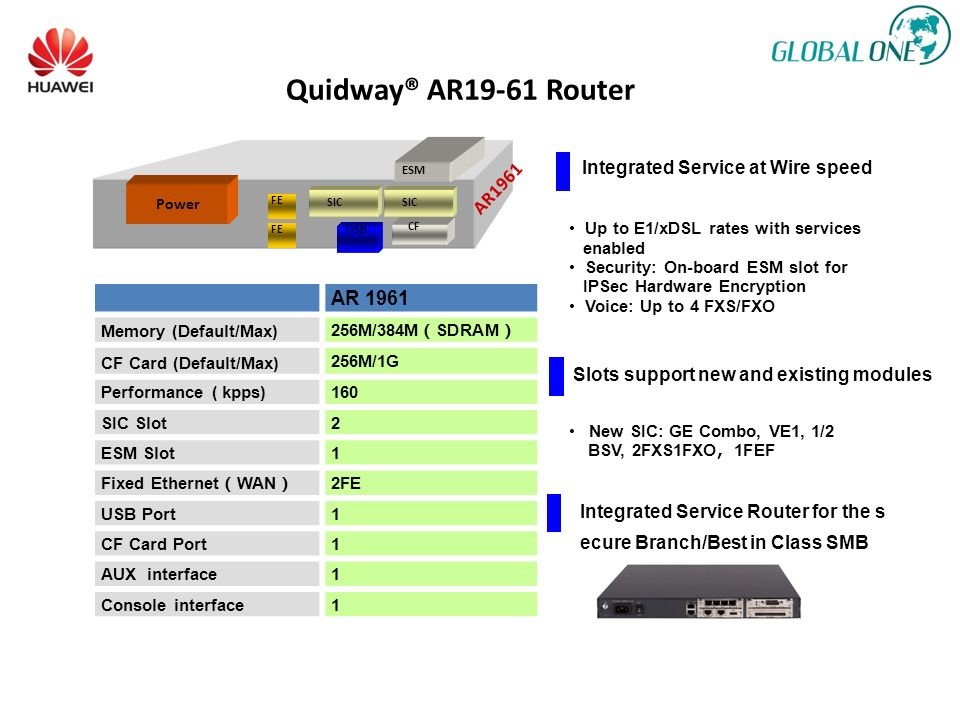 Quidway® AR19-61 Router AR 1961 Integrated Service at Wire speed
