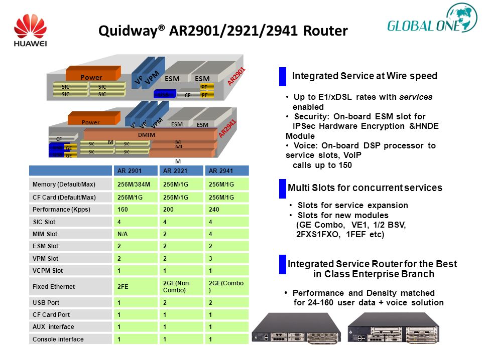 Quidway® AR2901/2921/2941 Router Integrated Service at Wire speed