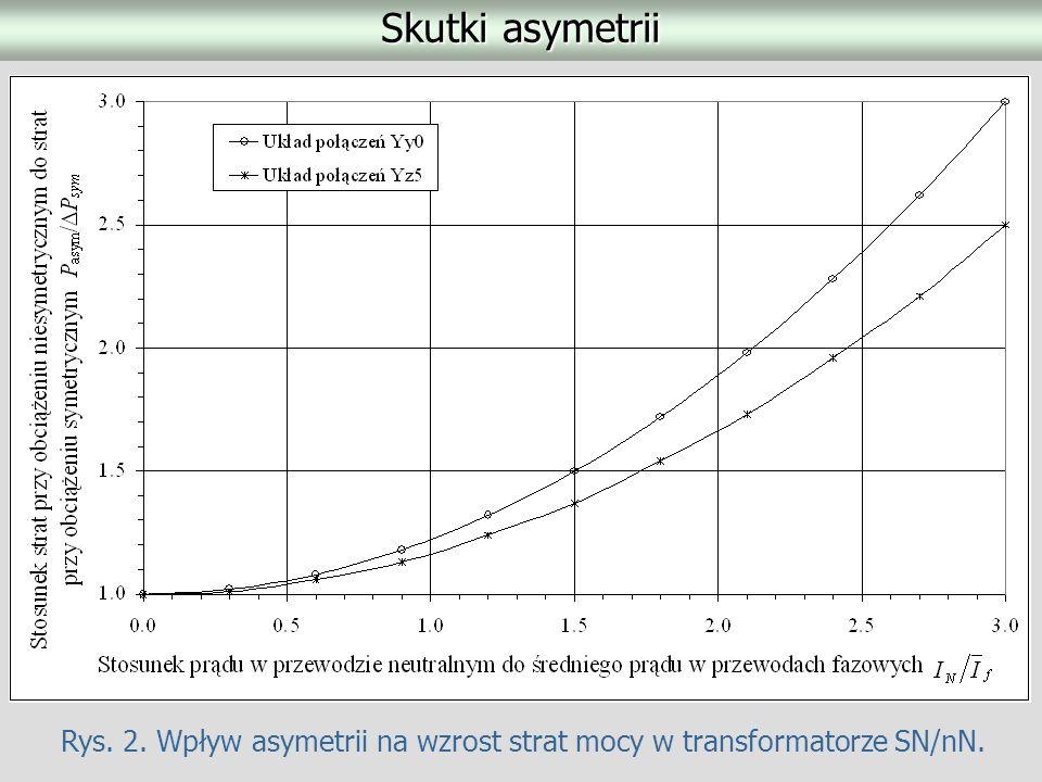 Rys. 2. Wpływ asymetrii na wzrost strat mocy w transformatorze SN/nN.