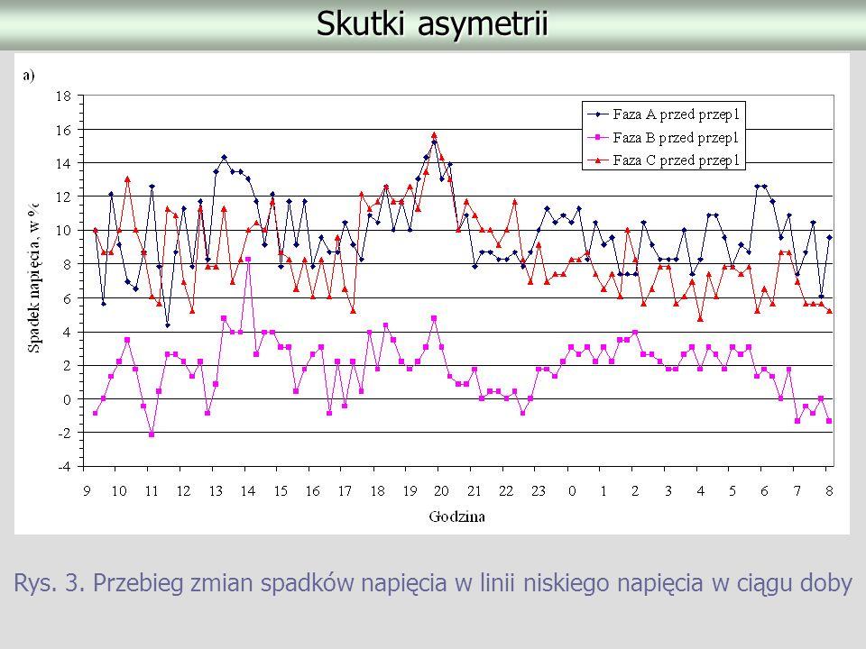 Skutki asymetrii Rys. 3. Przebieg zmian spadków napięcia w linii niskiego napięcia w ciągu doby