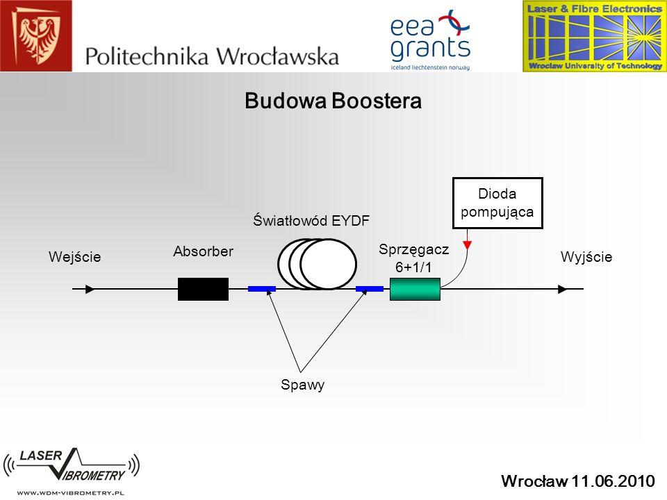 Budowa Boostera Światłowód EYDF Dioda pompująca Sprzęgacz 6+1/1