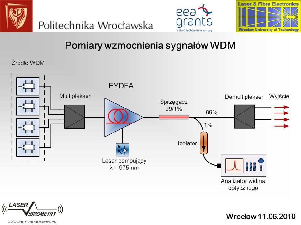 Pomiary wzmocnienia sygnałów WDM